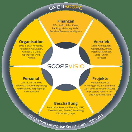 Scopeviso Funktionskreis