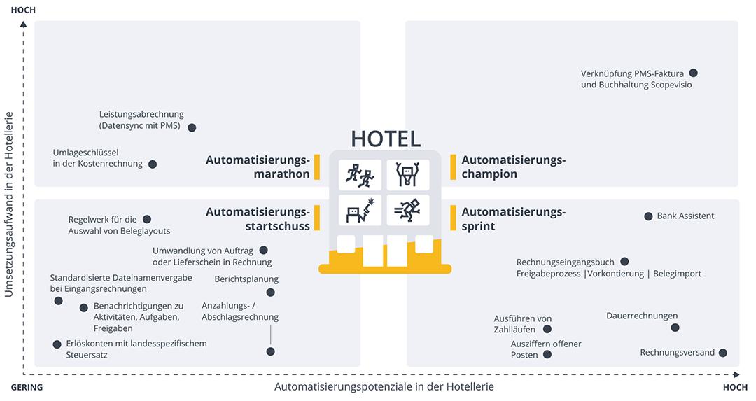automatisierung-im-hotel-matrix